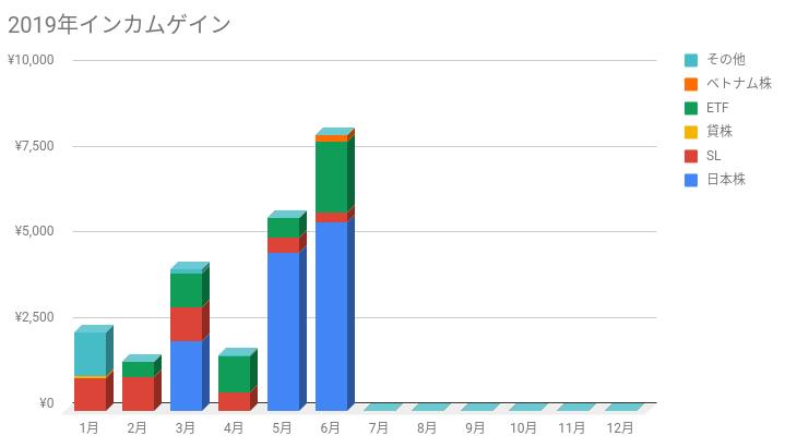 インカムゲイングラフ