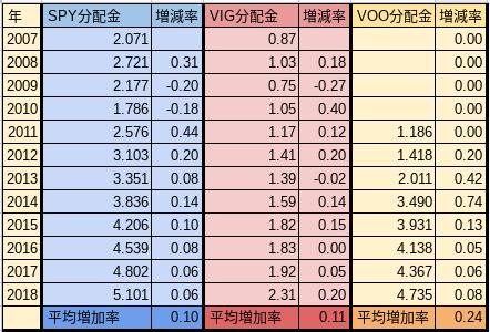 分配金の推移比較