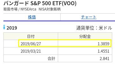 VOO分配金の入金記録(2019年7月)