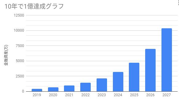 10年で1億を目指す戦略会議(2019年7月)