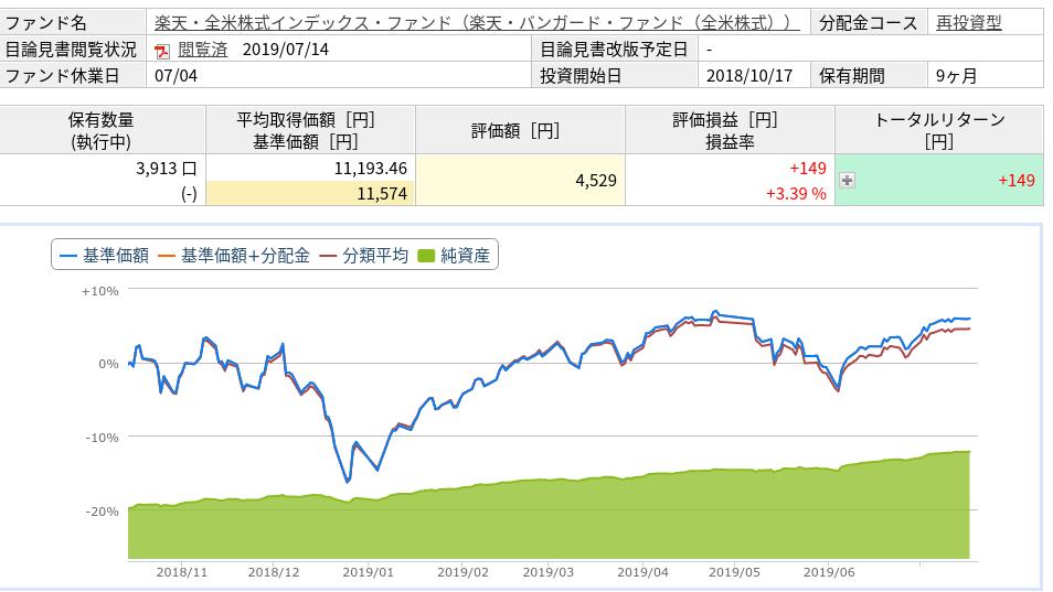 楽天スーパーポイントで投資記録(2019年7月)