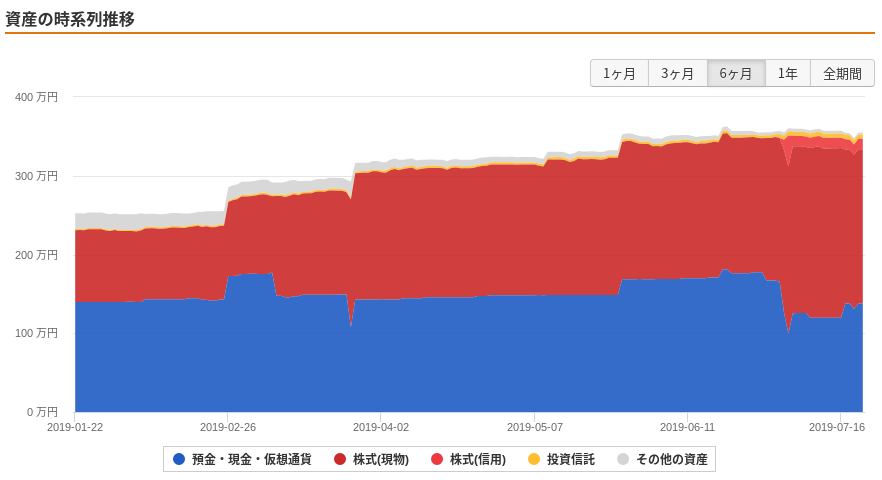 資産の推移グラフ