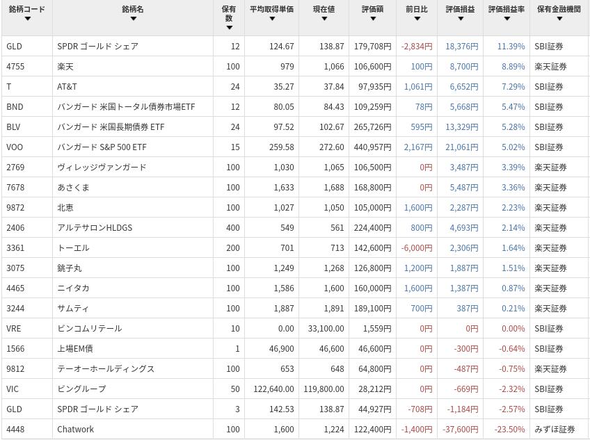 株式・ETF