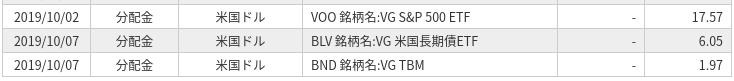 VOOから分配金が入金されました(2019年10月)