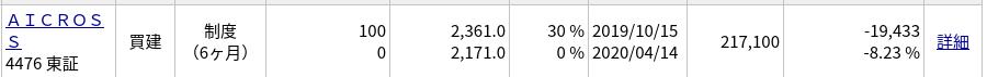 保有したAI CROSS(4476)が急落!同じ過ちを繰り返し続ける…