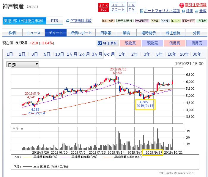 神戸物産のチャート