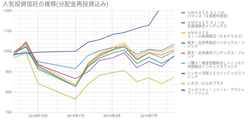推移グラフ(分配金再投資込み)