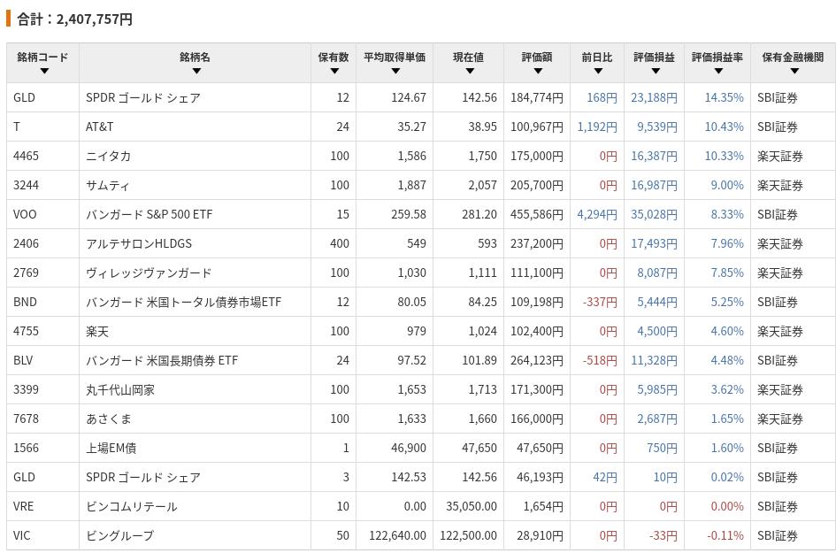 株式・ETF等