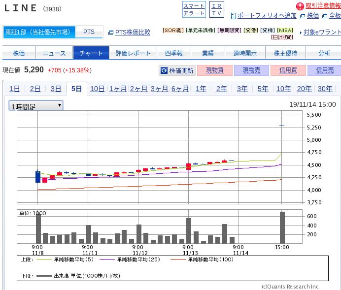LINEのチャート