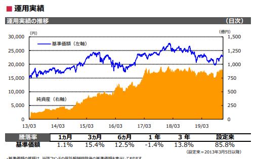 基準価格と純資産総額の推移