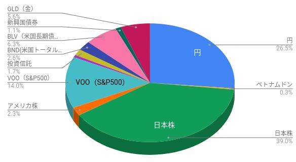 詳細のグラフ