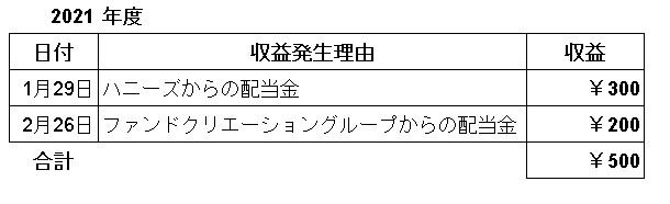 f:id:sizyuukara-1979:20210306154221j:plain