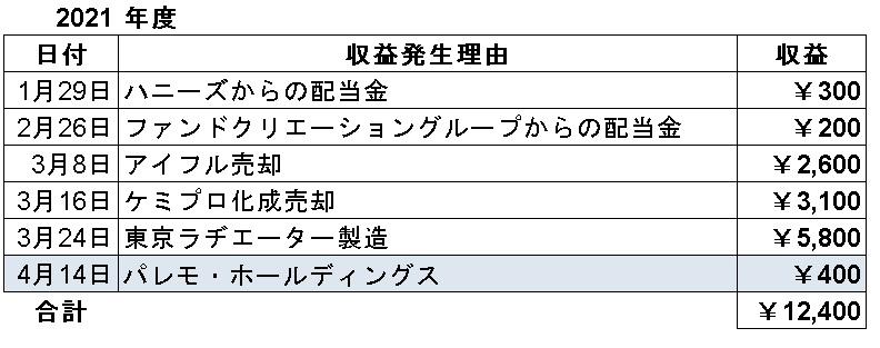 f:id:sizyuukara-1979:20210414192414j:plain