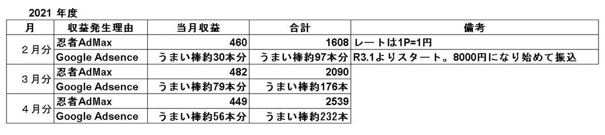 f:id:sizyuukara-1979:20210502091614j:plain