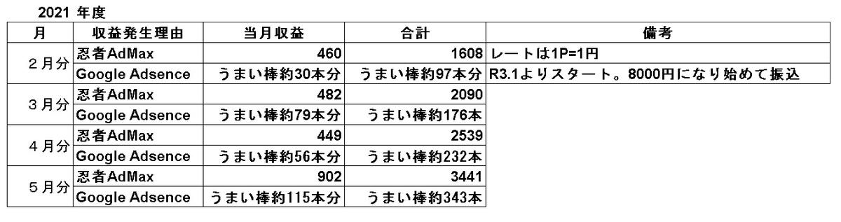 f:id:sizyuukara-1979:20210604044831j:plain