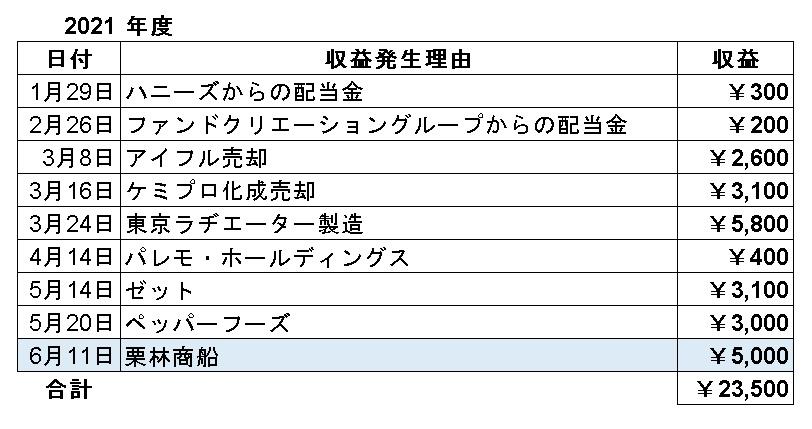 f:id:sizyuukara-1979:20210612051704j:plain