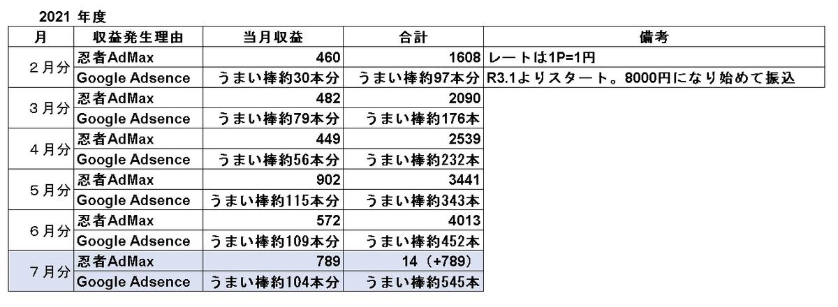 f:id:sizyuukara-1979:20210802052224j:plain