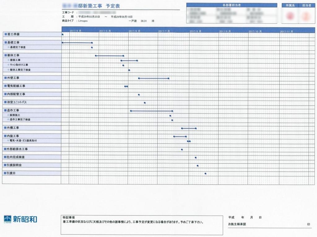 新昭和/工事工程表