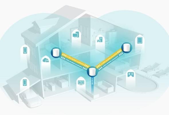 メッシュWi-Fiシステムで広い範囲に届く