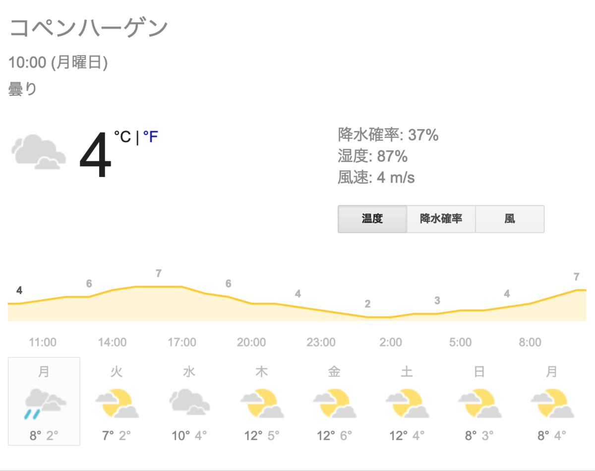 天気 25 10 月 日