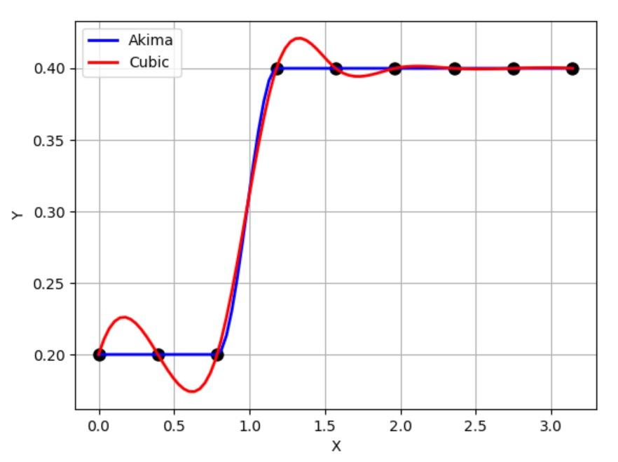 補間と言えば akima-spline は知らなきゃもぐりだろう、と言ってみたいの