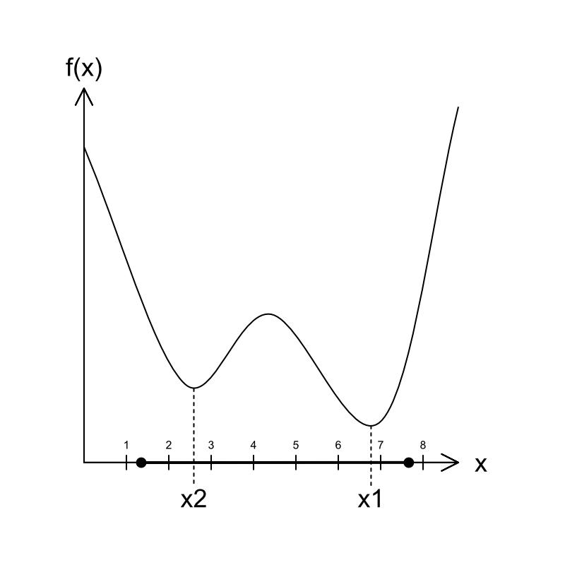 1次変数の最適化問題