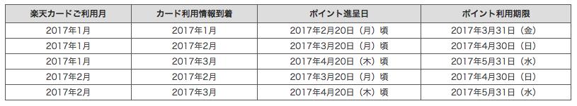 楽天カードポイント利用期限