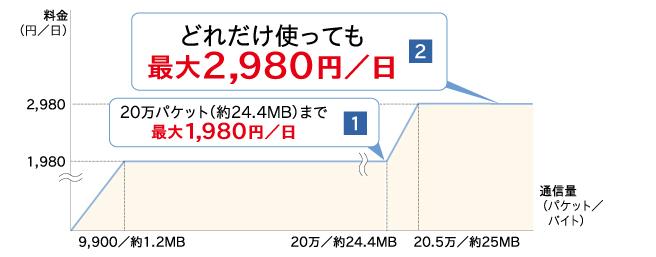 ドコモ海外パケ・ホーダイ