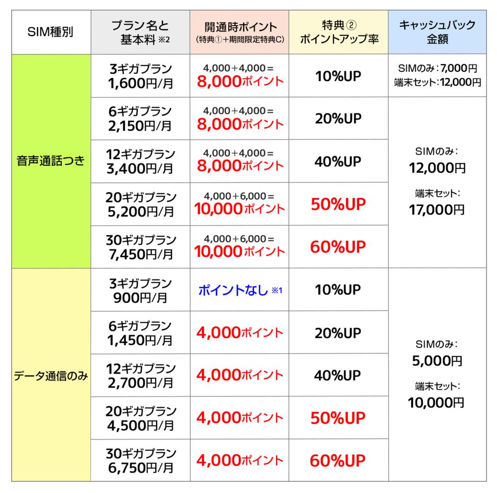 ハピタス×ビッグローブ SIM コラボ企画料金プラン一覧