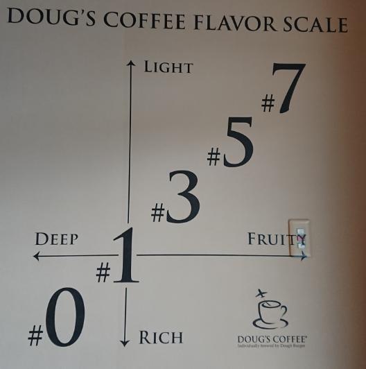 dougus-cofee-taste-map
