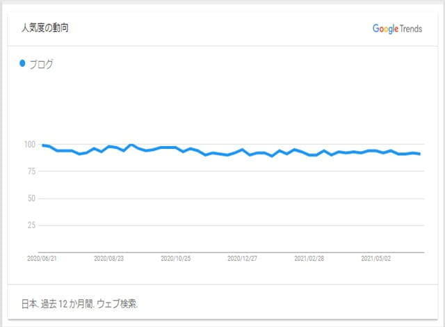 rakko-keyword-search-result-of-googlr-trend