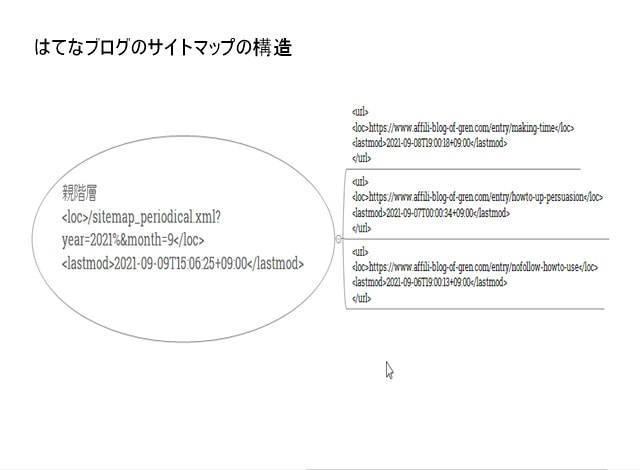 はてなブログのサイトマップイメージ