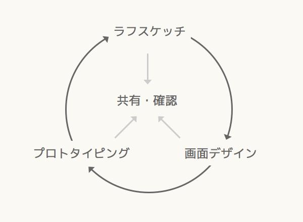 f:id:sm0510sm:20160707202851j:plain