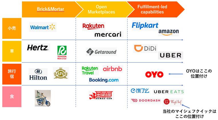 OYOのビジネスモデルはFulfillment-led capabilities