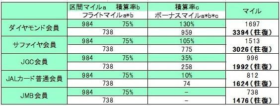 羽田~那覇普通席でシミュレーションした表