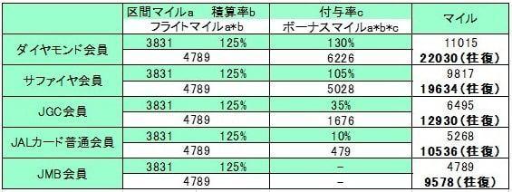 成田~ホノルルをビジネスクラスでシミュレーションした表