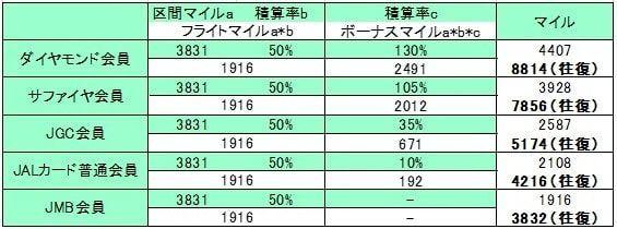 成田~ホノルルをエコノミークラスでシミュレーションした表