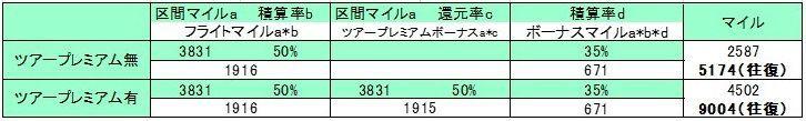 成田~ホノルルエコノミークラスでシミュレーションした表ツアープレミアム版