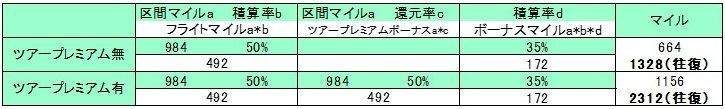 羽田~那覇普通席でシミュレーションした表ツアープレミアム版羽田2