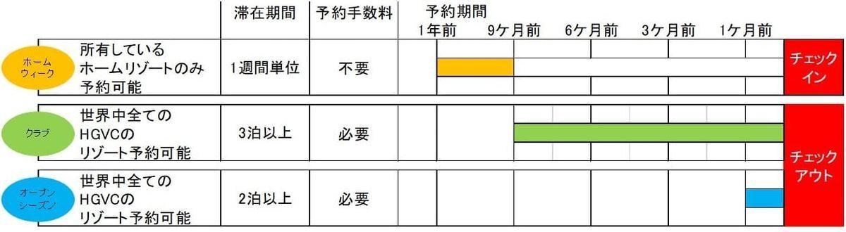 HGVCの予約種類の表