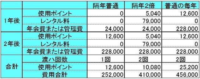 HGVCのお得な予約の比較表