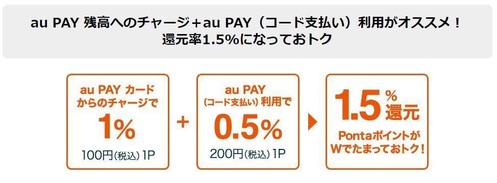 au PAYの基本的マイル獲得方法