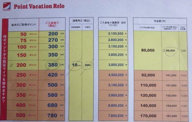 ポイントバケーションリロの価格表