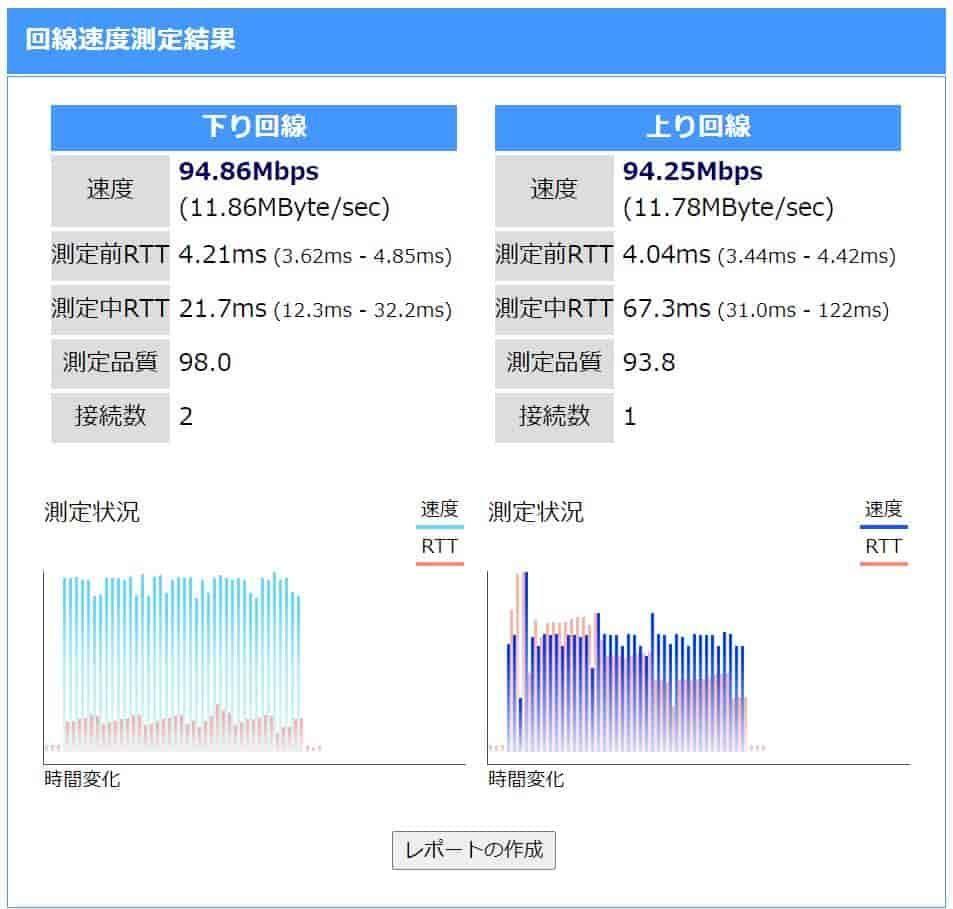 ハブ交換前の回線速度の表