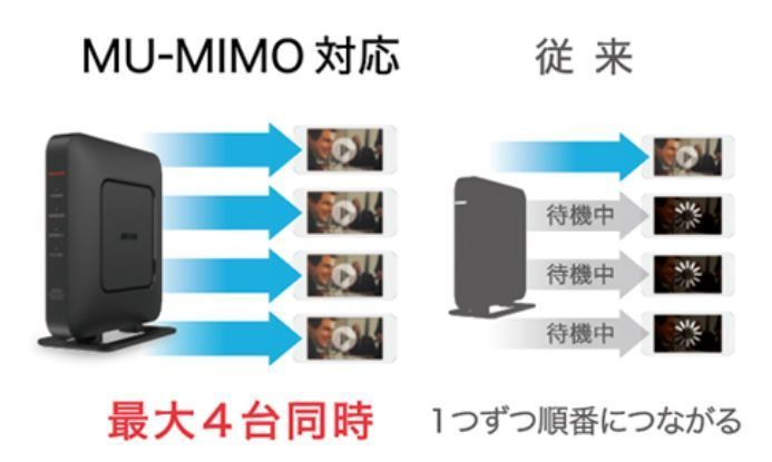 WSR2533DHPL2のMU-MIMOの説明