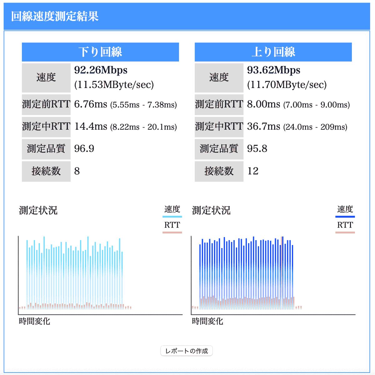 10Mハブと旧無線ルターの実効速度