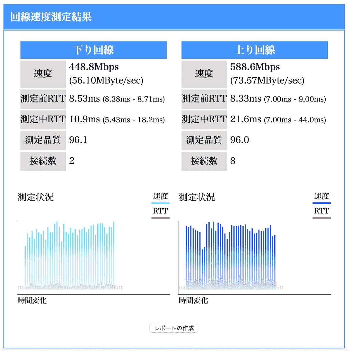 新Wifi実効速度