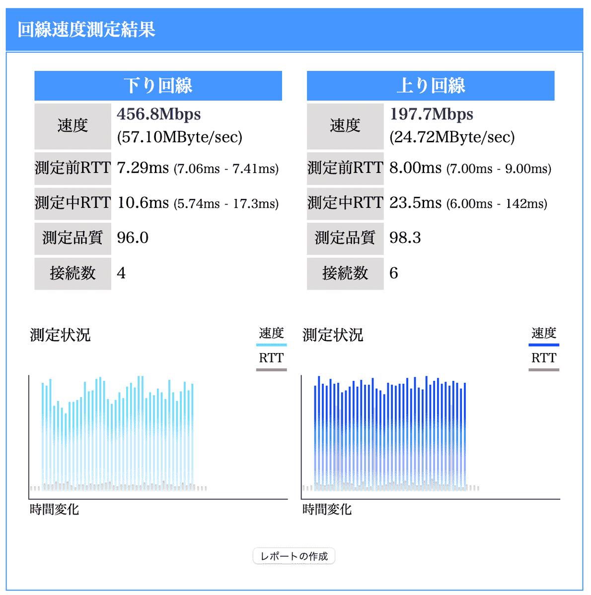旧Wifi実効速度