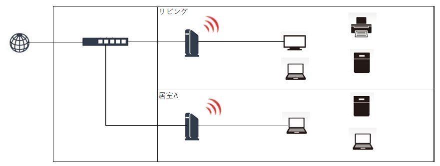 疑似メッシュWi-Fi構成図