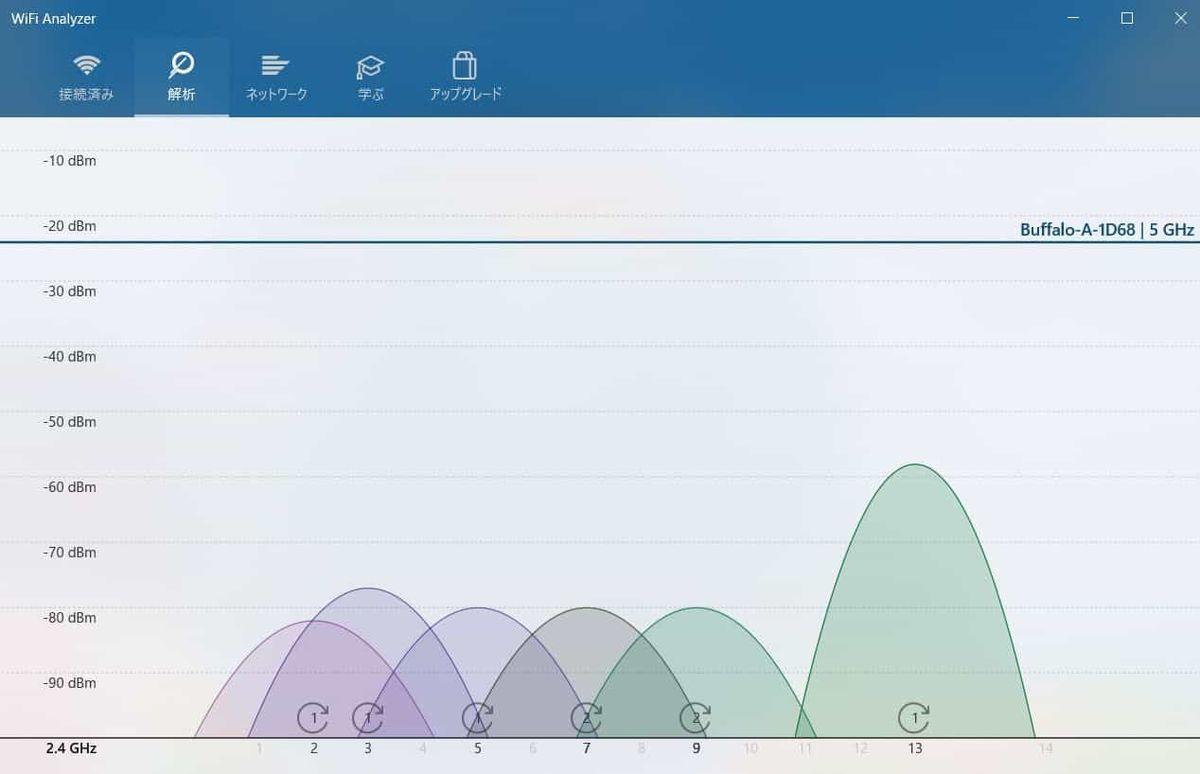 WiFiアナライザー2.4GHz